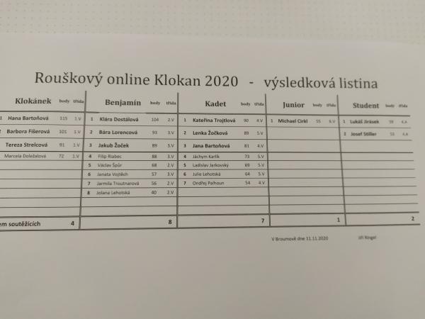 Rouškový online Klokan - výsledková listina