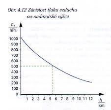 Distanční fyzika: Miniprojekt sekundy - Atmosférický tlak